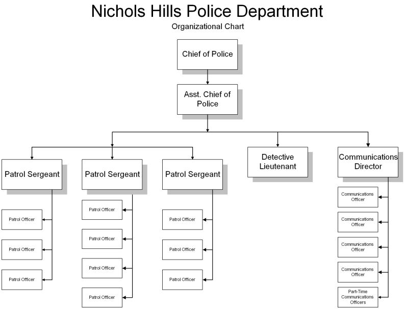 City Of Nichols Hills  Police Organizational Chart