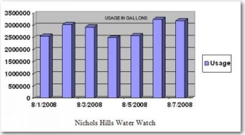 Water Watch Graph